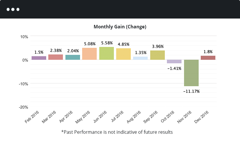 FX_Leveling_Month_Gains_Change